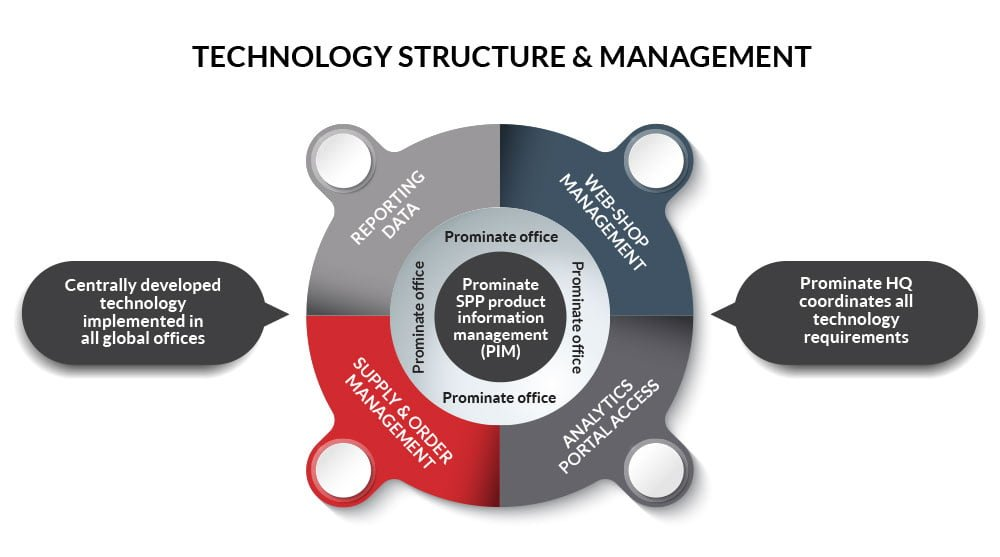 technology structure